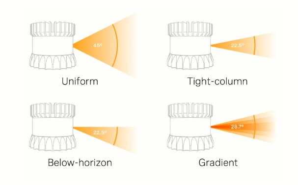 ouster beam configurations