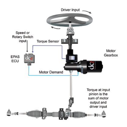 How electric power-assisted steering systems work