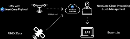 Nextcore RN100 drone LiDAR payload workflow