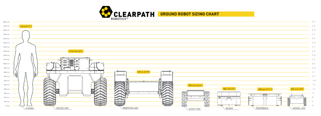 Clearpath Ground Robot Sizing Chart