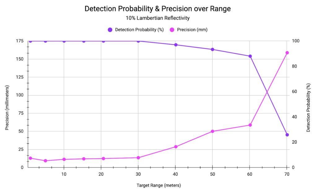 Ouster firmware v2.0 detection probability and precision over range demo with Gen 1 OS1 Lidar sensors