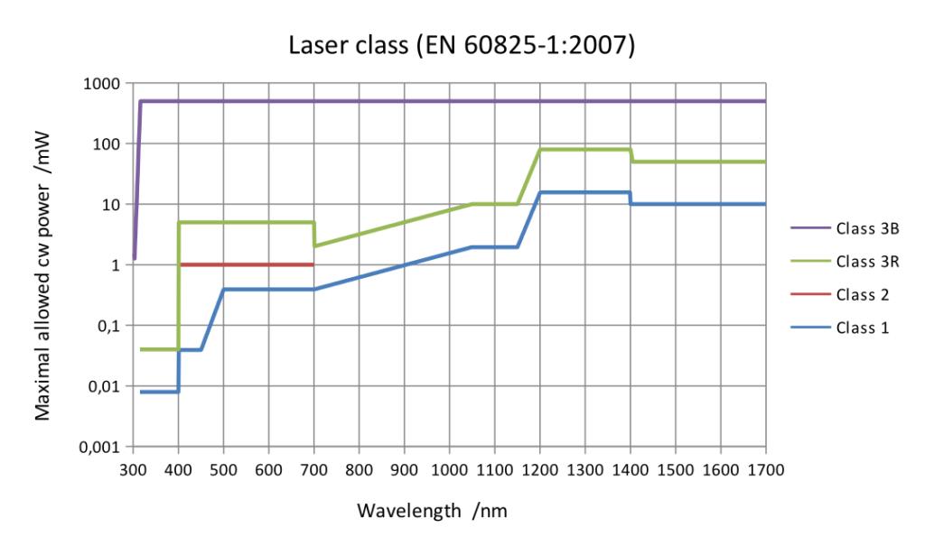 laser safety standard, IEC60825-1