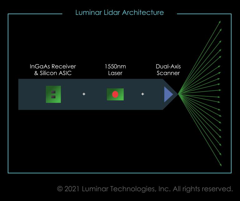 Luminar LiDAR architecture